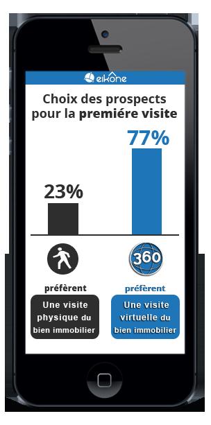 Statistiques Visite Virtuelle immobilière